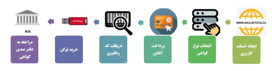 مراحل درخواست صدور گواهی الکترونیکی